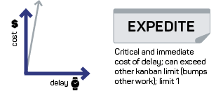 Cost of delay, expedite