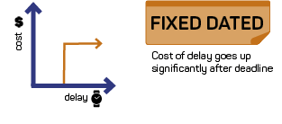 Cost of delay, fixed