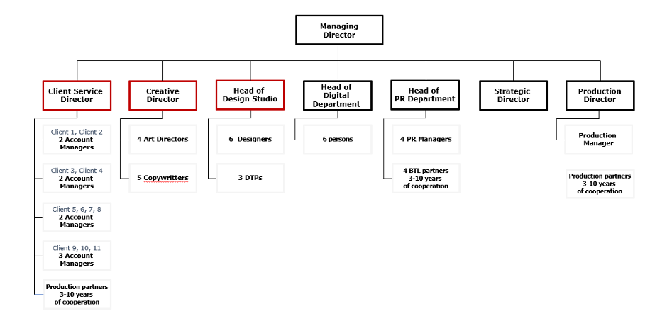 advertising agency org chart / structure